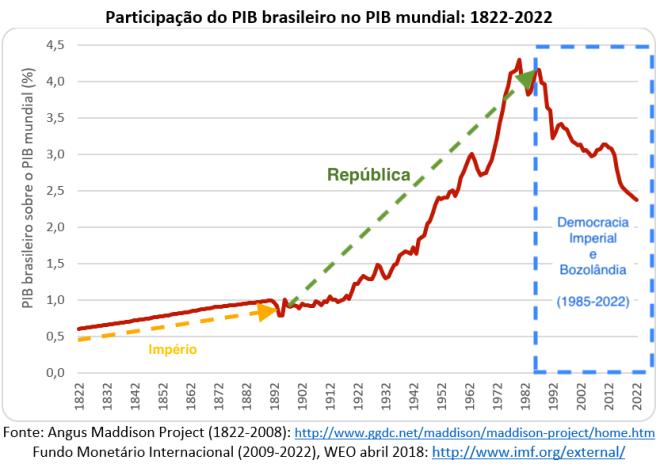 Brasil no PIB Mundial