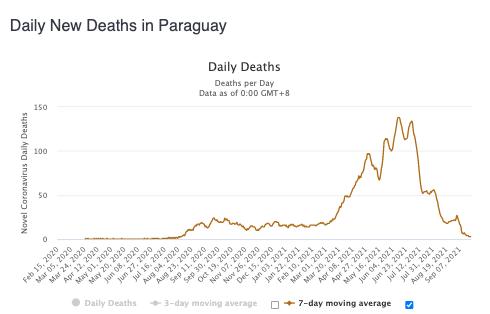 Mortes - Paraguay